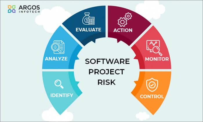 Reduce Software Project Risk