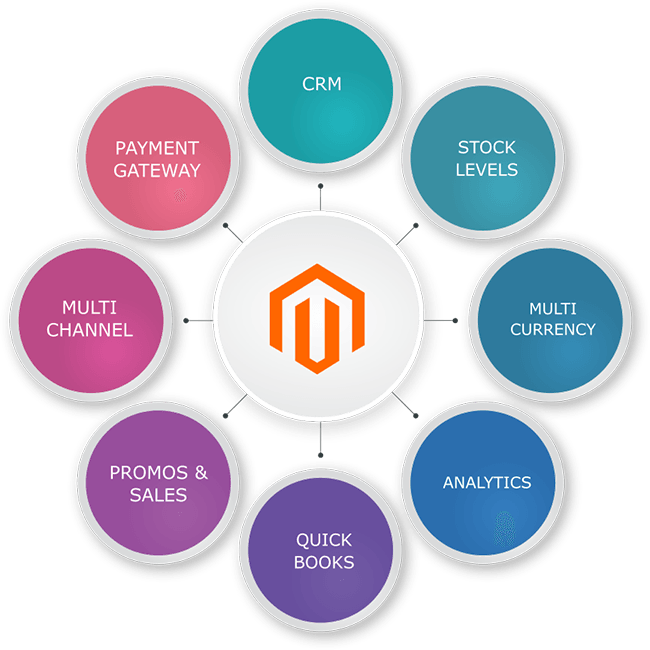 Magento For Developing A Digital Storefront