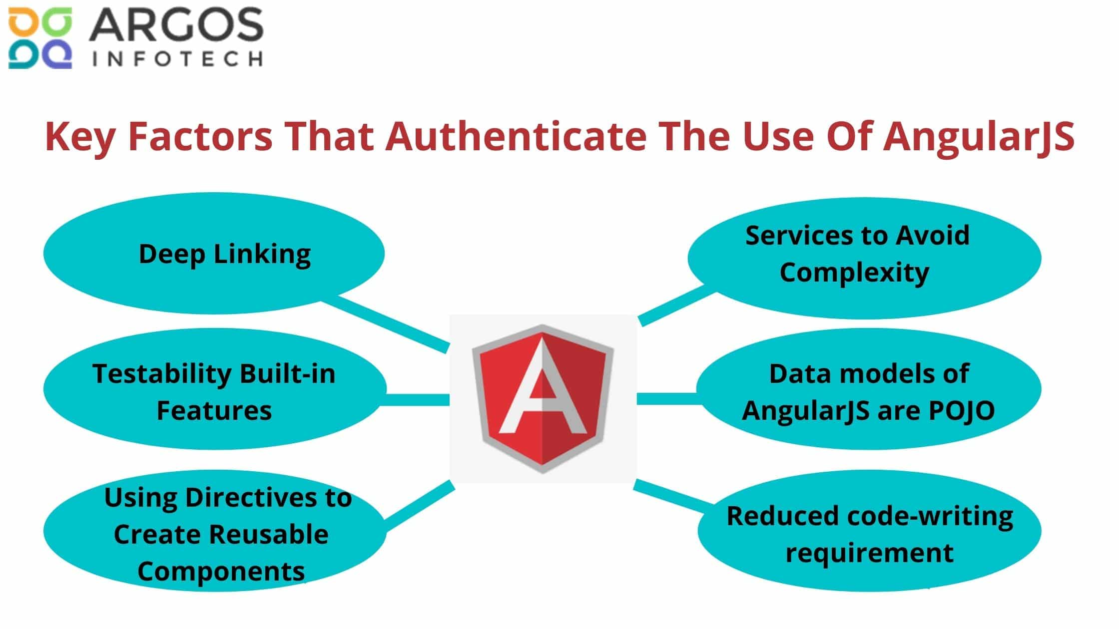 Key Factors That Authenticate The Use Of AngularJS