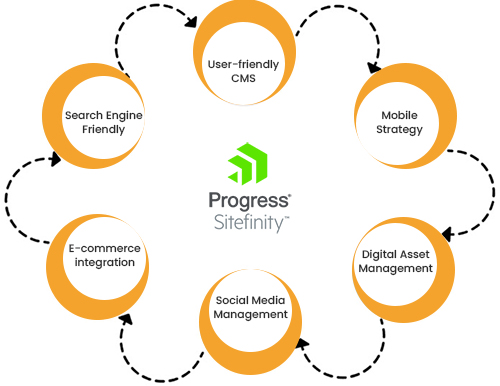 Sitefinity For Developing Your Digital Footprint